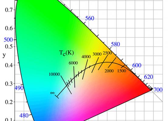 Grafiek van het kleurenspectrum uitgedrukt in kelvin