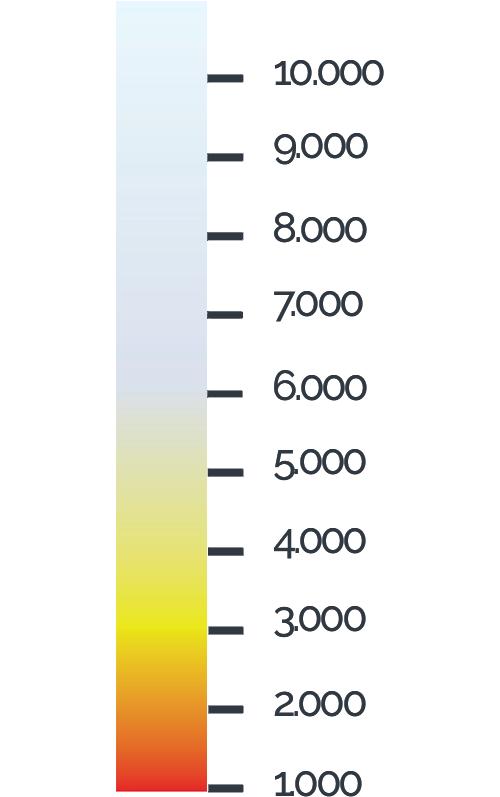 Tint in grafiek met Kelvin waardes